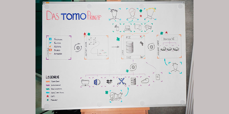 Tomo's Principle – pure and offline