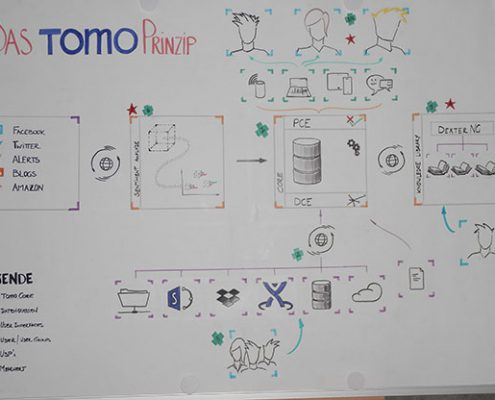 Tomo's Principle - pue and offline ;)
